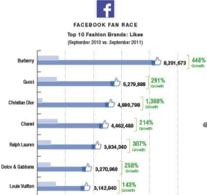 Facebook suits fashionmarketing, especially for Burberry. That's from a study of 49 fashion brands by L2. The think tank found that all but one had a presence on Facebook as of September 2011, up from 86 percent in September 2010, and 79 percent in September 2009. Among other findings in the L2 study, a total of 73 percent of the brands offered direct links to their Facebook brand pages from their websites The L2 Digital IQ Index: Fashion study examined the brands' effectiveness by studying their websites, digital marketing efforts, social media marketing, and mobile presence. The overall top 10:  – - follow this Review